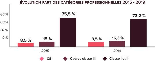 graph_emploi_laposte-102